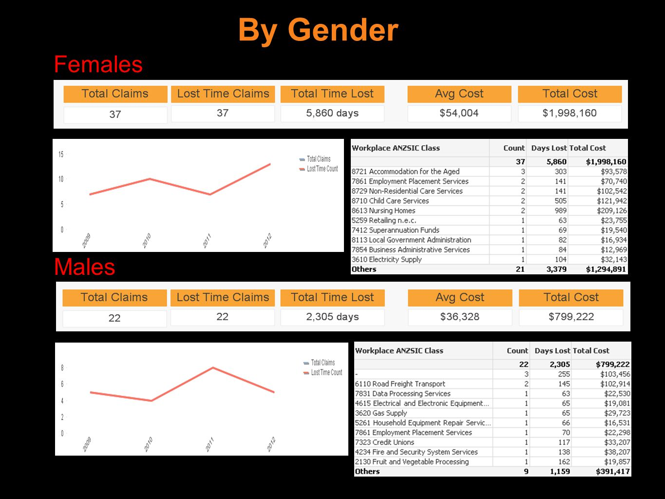 By Gender Females Males