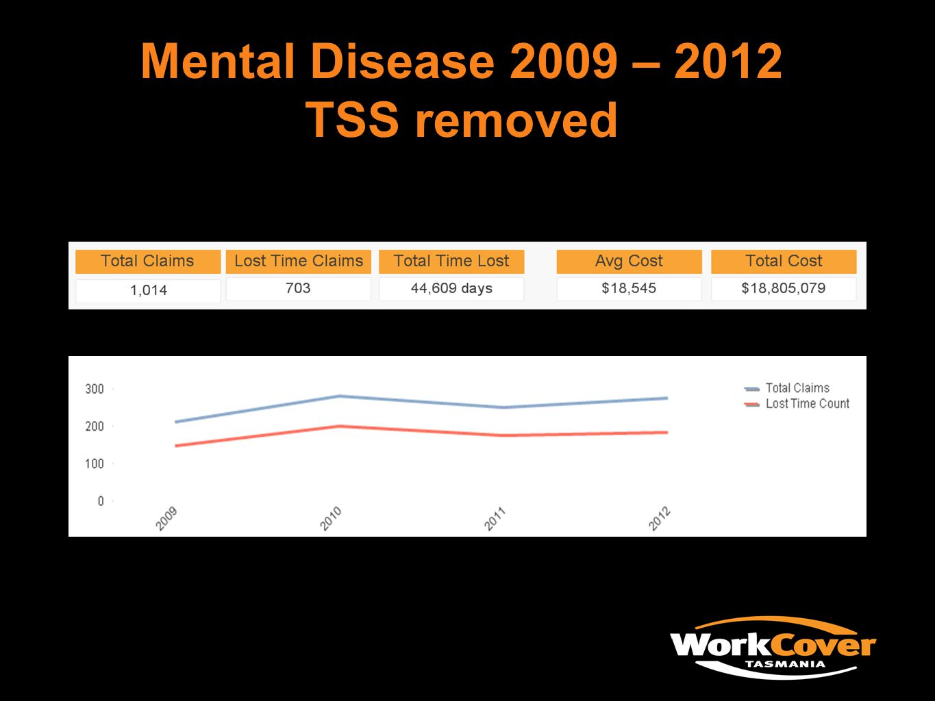 Mental Disease 2009 – 2012 TSS removed