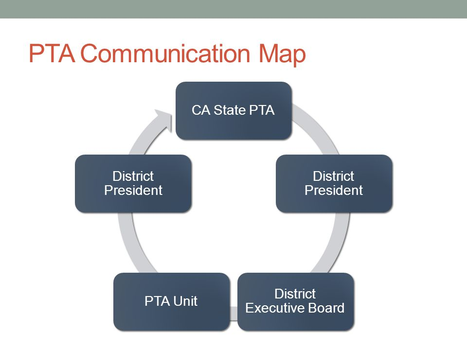 PTA Communication Map CA State PTA District President District Executive Board PTA Unit District President