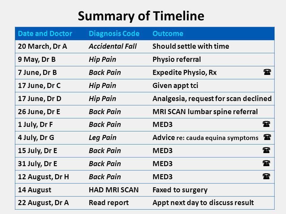 Summary of Timeline Date and DoctorDiagnosis CodeOutcome 20 March, Dr AAccidental FallShould settle with time 9 May, Dr BHip PainPhysio referral 7 June, Dr BBack PainExpedite Physio, Rx  17 June, Dr CHip PainGiven appt tci 17 June, Dr DHip PainAnalgesia, request for scan declined 26 June, Dr EBack PainMRI SCAN lumbar spine referral 1 July, Dr FBack PainMED3  4 July, Dr GLeg PainAdvice re: cauda equina symptoms  15 July, Dr EBack PainMED3  31 July, Dr EBack PainMED3  12 August, Dr HBack PainMED3  14 AugustHAD MRI SCANFaxed to surgery 22 August, Dr ARead reportAppt next day to discuss result