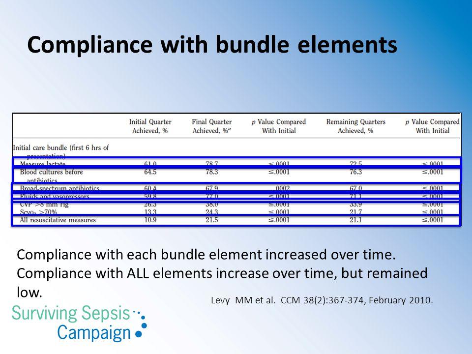 Compliance with bundle elements Levy MM et al. CCM 38(2):367-374, February 2010.