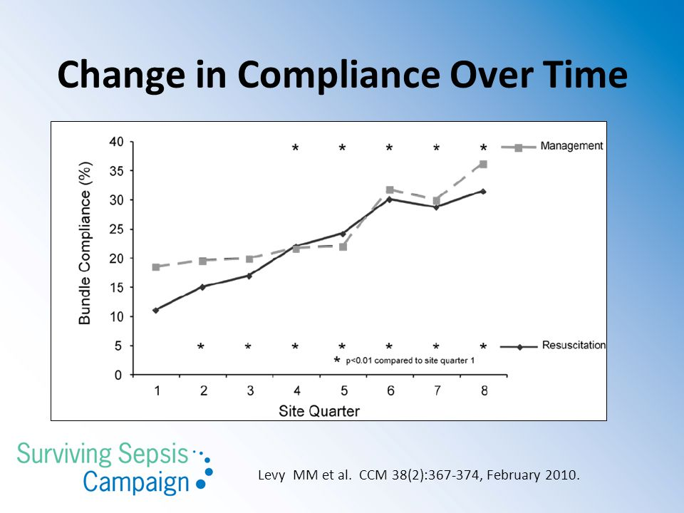 Levy MM et al. CCM 38(2):367-374, February 2010. Change in Compliance Over Time