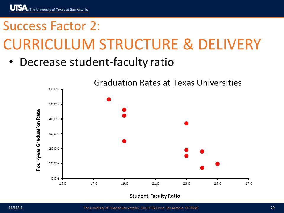The University of Texas at San Antonio, One UTSA Circle, San Antonio, TX 78249 11/11/1129 Decrease student-faculty ratio Success Factor 2: CURRICULUM STRUCTURE & DELIVERY