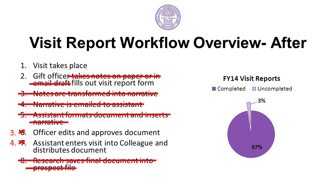Visit Report Workflow Overview- After 1.Visit takes place 2.Gift officer takes notes on paper or in email draft 3.Notes are transformed into narrative 4.Narrative is emailed to assistant 5.Assistant formats document and inserts narrative 6.Officer edits and approves document 7.Assistant enters visit into Colleague and distributes document 8.Research saves final document into prospect file fills out visit report form 3.