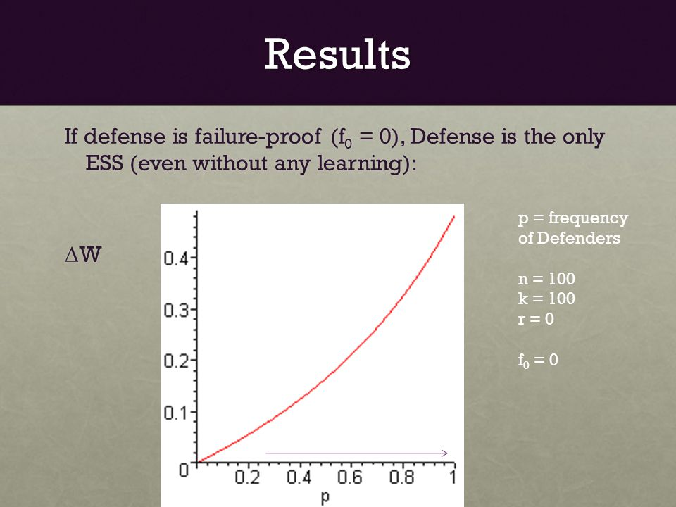 Results If defense is failure-proof (f 0 = 0), Defense is the only ESS (even without any learning): Δ W p = frequency of Defenders n = 100 k = 100 r = 0 f 0 = 0