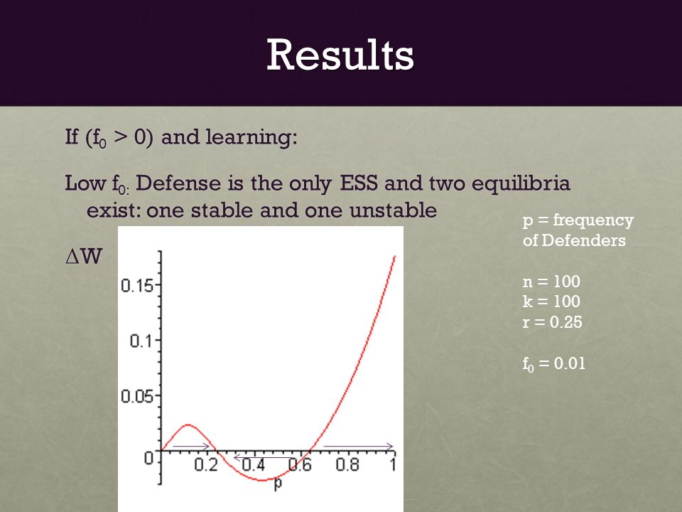Results If (f 0 > 0) and learning: Low f 0: Defense is the only ESS and two equilibria exist: one stable and one unstable Δ W p = frequency of Defenders n = 100 k = 100 r = 0.25 f 0 = 0.01