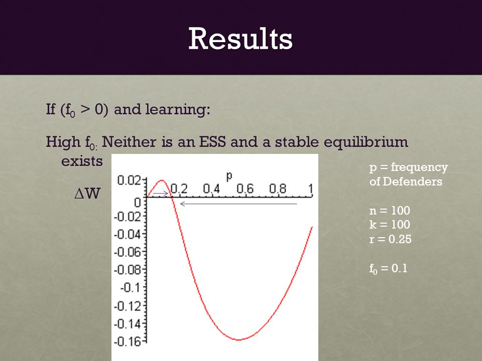 Results If (f 0 > 0) and learning: High f 0: Neither is an ESS and a stable equilibrium exists Δ W Δ W p = frequency of Defenders n = 100 k = 100 r = 0.25 f 0 = 0.1