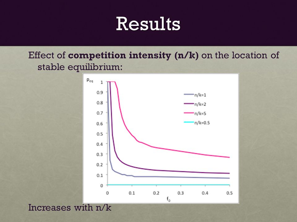 Results Effect of competition intensity (n/k) on the location of stable equilibrium: Increases with n/k