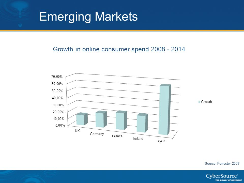 Emerging Markets Growth in online consumer spend 2008 - 2014 Source: Forrester 2009