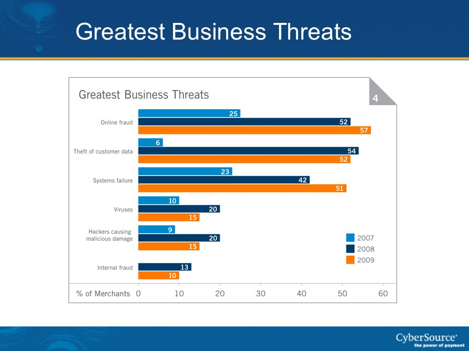Greatest Business Threats