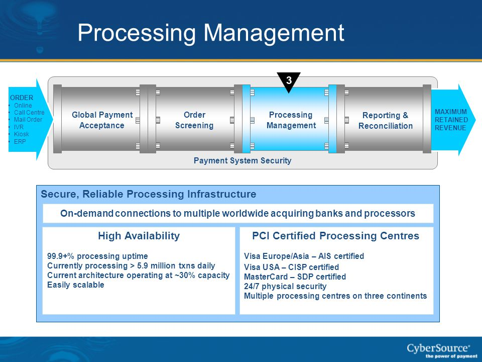 Processing Management Secure, Reliable Processing Infrastructure PCI Certified Processing Centres Visa Europe/Asia – AIS certified Visa USA – CISP cer