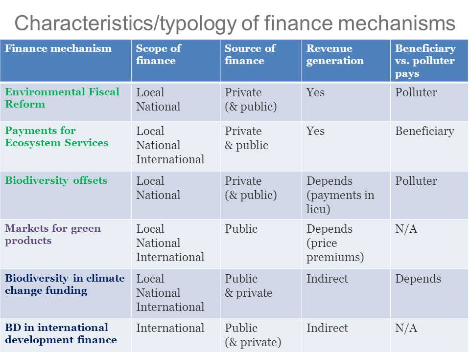 Finance mechanismScope of finance Source of finance Revenue generation Beneficiary vs.