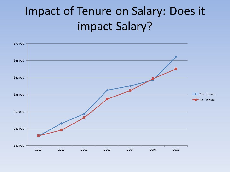 Impact of Tenure on Salary: Does it impact Salary