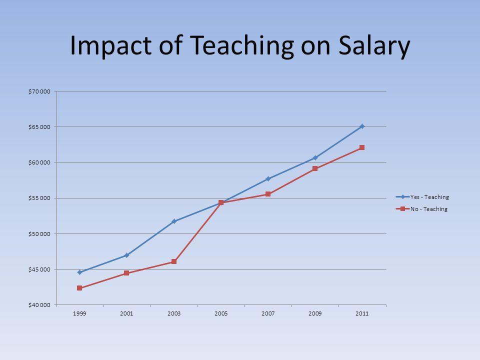 Impact of Teaching on Salary