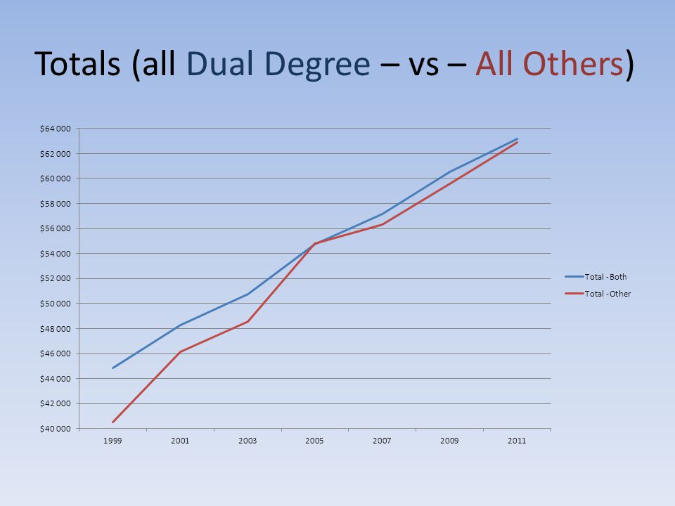 Totals (all Dual Degree – vs – All Others)