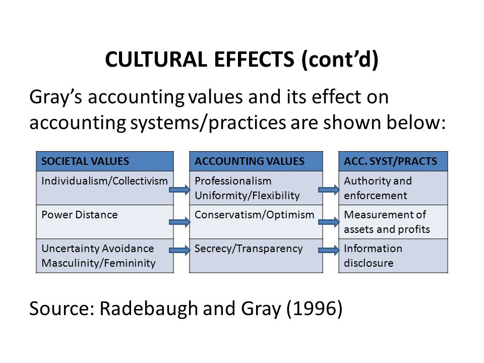 CULTURAL EFFECTS (cont'd) Gray's accounting values and its effect on accounting systems/practices are shown below: Source: Radebaugh and Gray (1996) SOCIETAL VALUESACCOUNTING VALUESACC.