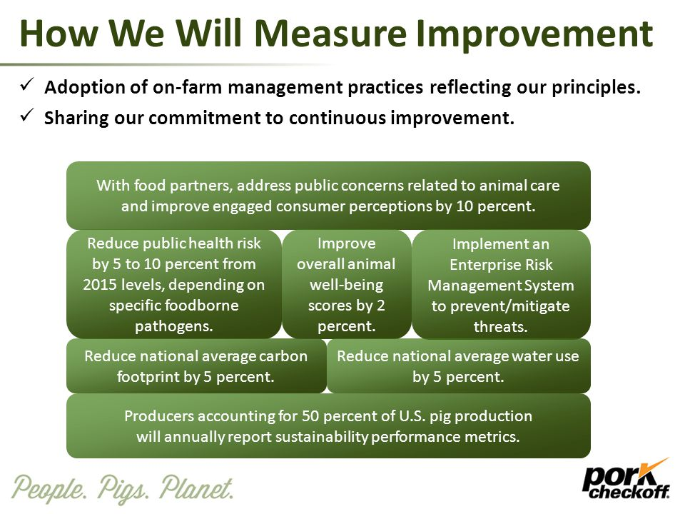 How We Will Measure Improvement Adoption of on-farm management practices reflecting our principles. Sharing our commitment to continuous improvement.