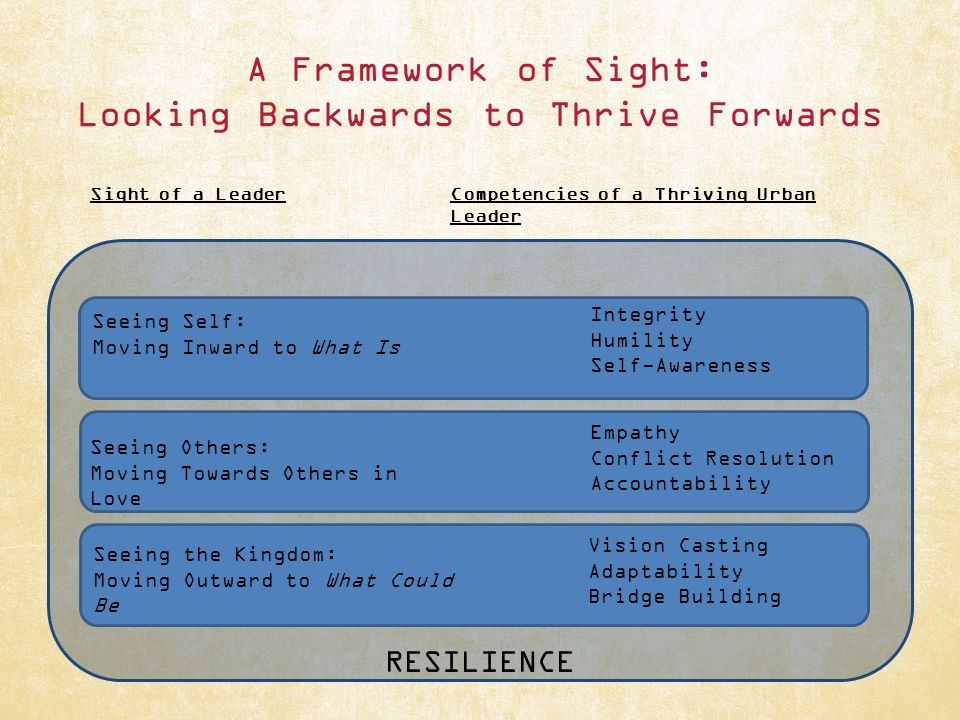 A Framework of Sight: Looking Backwards to Thrive Forwards Sight of a LeaderCompetencies of a Thriving Urban Leader Integrity Humility Self-Awareness