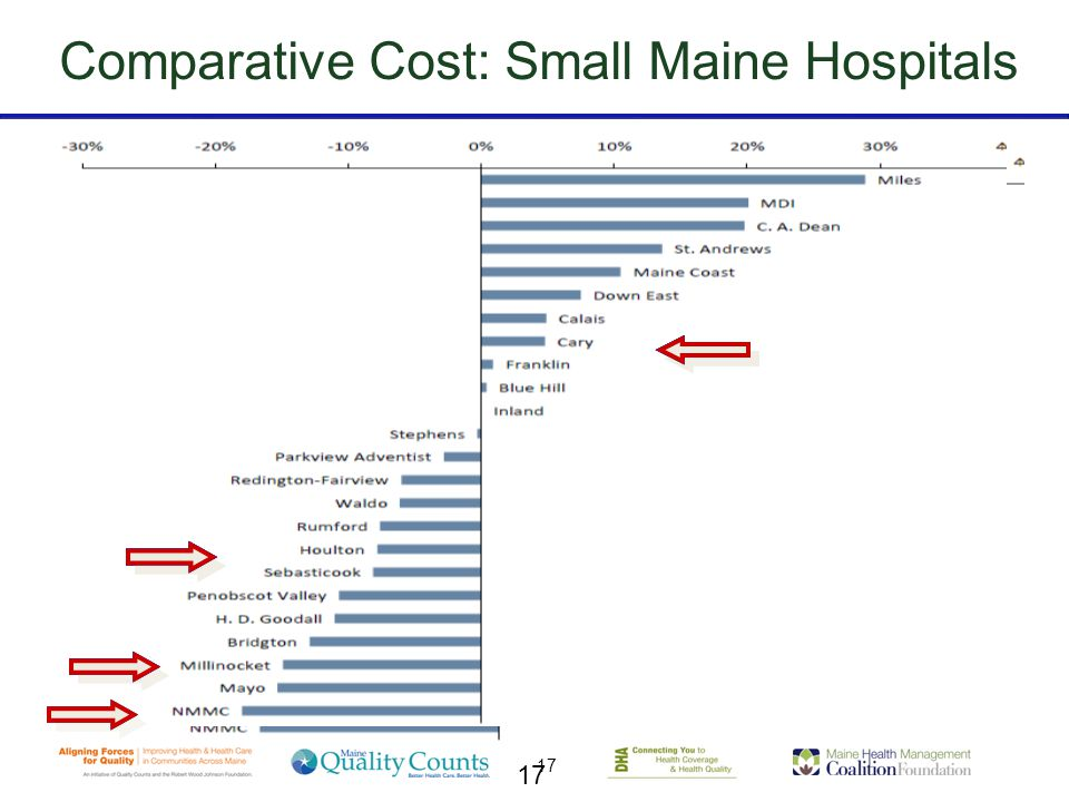 17 Comparative Cost: Small Maine Hospitals