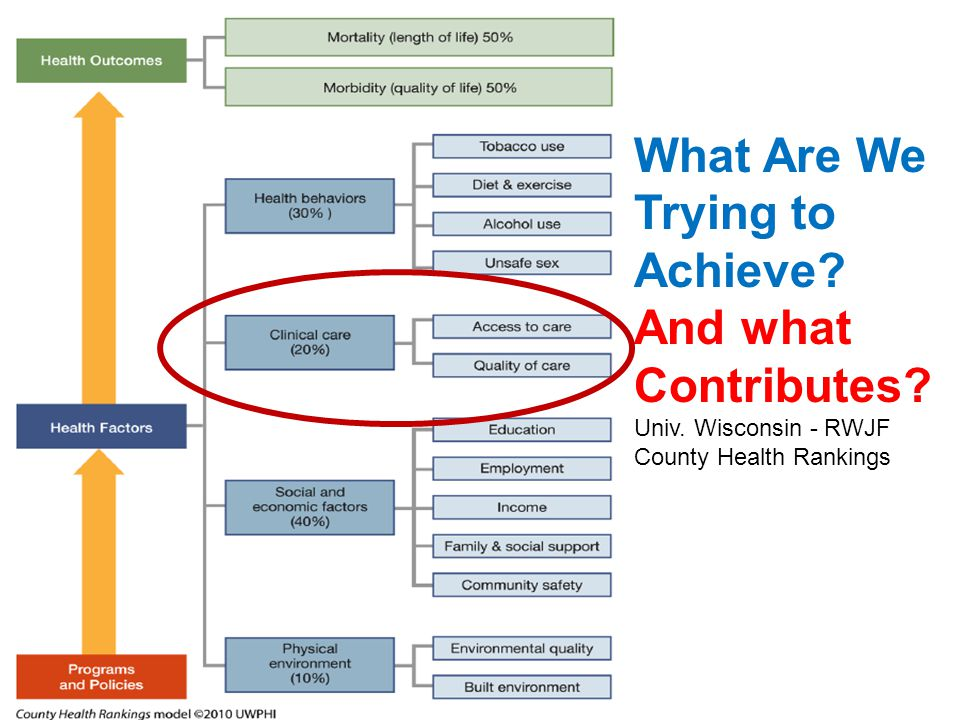 What Are We Trying to Achieve? And what Contributes? Univ. Wisconsin - RWJF County Health Rankings