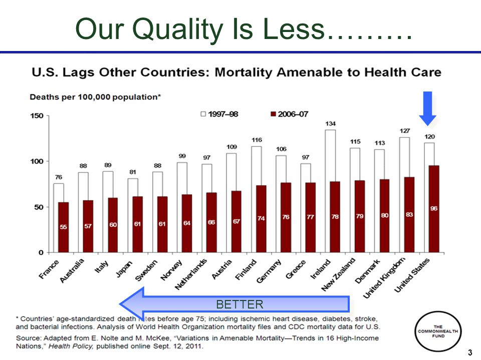 3 3 Our Quality Is Less……… 3 BETTER