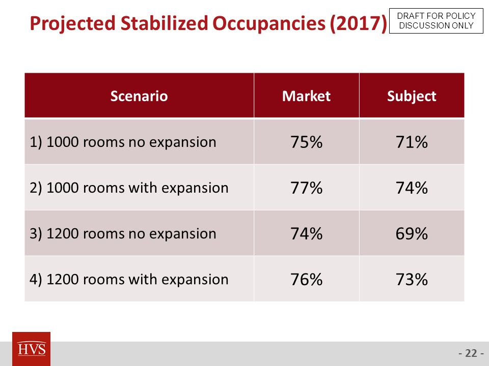 - 22 - Projected Stabilized Occupancies (2017) ScenarioMarketSubject 1) 1000 rooms no expansion 75%71% 2) 1000 rooms with expansion 77%74% 3) 1200 rooms no expansion 74%69% 4) 1200 rooms with expansion 76%73% DRAFT FOR POLICY DISCUSSION ONLY