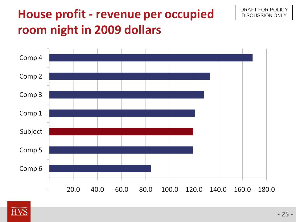 - 25 - House profit - revenue per occupied room night in 2009 dollars DRAFT FOR POLICY DISCUSSION ONLY
