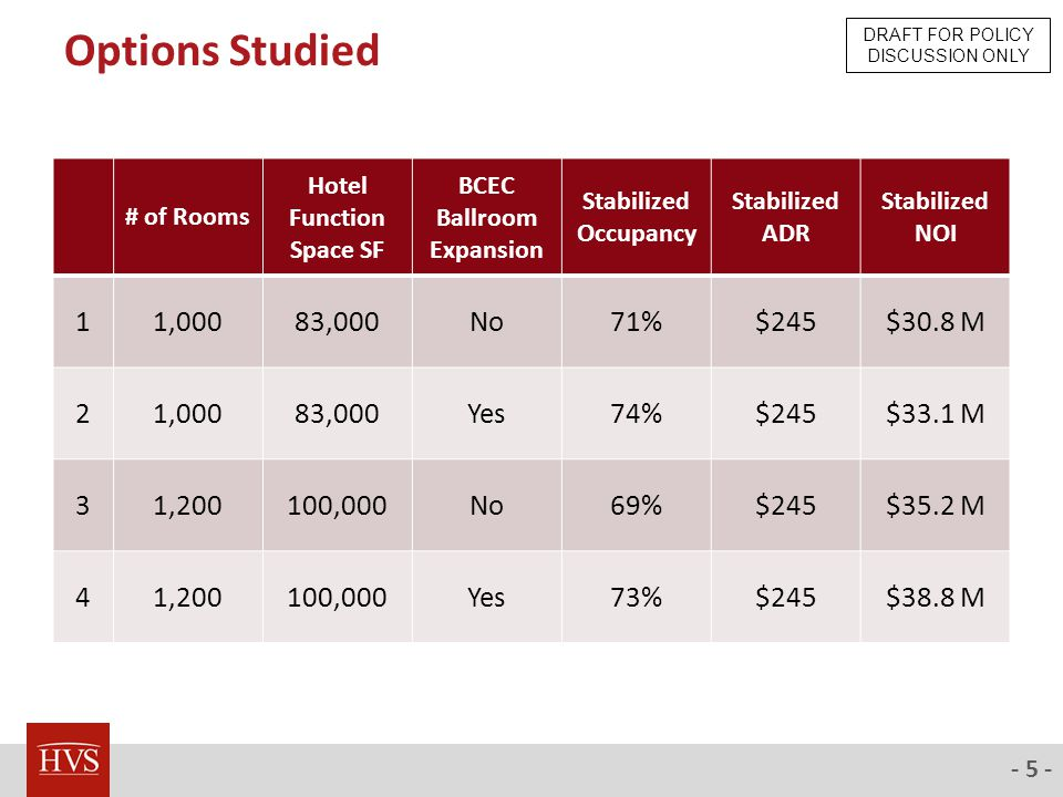 - 5 - Options Studied # of Rooms Hotel Function Space SF BCEC Ballroom Expansion Stabilized Occupancy Stabilized ADR Stabilized NOI 11,00083,000No71%$245$30.8 M 21,00083,000Yes74%$245$33.1 M 31,200100,000No69%$245$35.2 M 41,200100,000Yes73%$245$38.8 M DRAFT FOR POLICY DISCUSSION ONLY