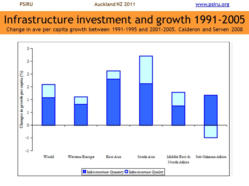 PSIRU Auckland NZ 2011 www.psiru.orgwww.psiru.org Infrastructure investment and growth 1991-2005 Change in ave per capita growth between 1991-1995 and 2001-2005.