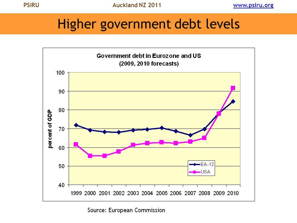 PSIRU Auckland NZ 2011 www.psiru.orgwww.psiru.org Higher government debt levels Source: European Commission