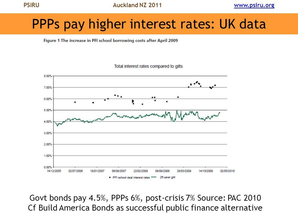 PSIRU Auckland NZ 2011 www.psiru.orgwww.psiru.org PPPs pay higher interest rates: UK data Govt bonds pay 4.5%, PPPs 6%, post-crisis 7% Source: PAC 2010 Cf Build America Bonds as successful public finance alternative