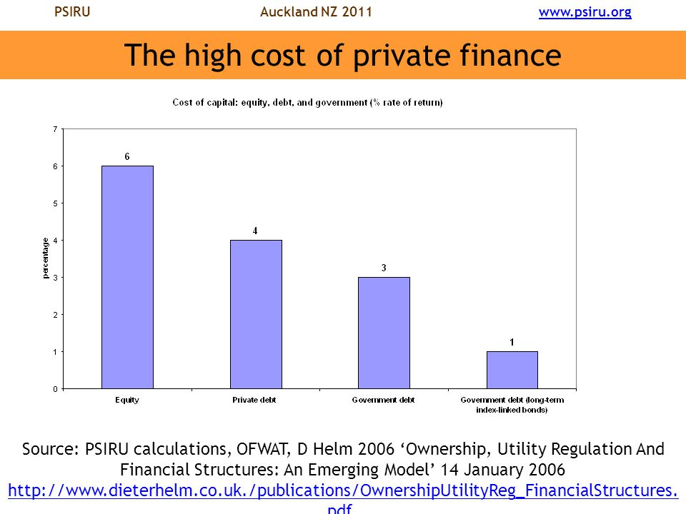 PSIRU Auckland NZ 2011 www.psiru.orgwww.psiru.org The high cost of private finance Source: PSIRU calculations, OFWAT, D Helm 2006 'Ownership, Utility Regulation And Financial Structures: An Emerging Model' 14 January 2006 http://www.dieterhelm.co.uk./publications/OwnershipUtilityReg_FinancialStructures.