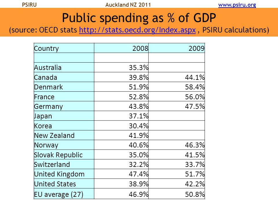 PSIRU Auckland NZ 2011 www.psiru.orgwww.psiru.org Public spending as % of GDP (source: OECD stats http://stats.oecd.org/Index.aspx, PSIRU calculations)http://stats.oecd.org/Index.aspx Country20082009 Australia35.3% Canada39.8%44.1% Denmark51.9%58.4% France52.8%56.0% Germany43.8%47.5% Japan37.1% Korea30.4% New Zealand41.9% Norway40.6%46.3% Slovak Republic35.0%41.5% Switzerland32.2%33.7% United Kingdom47.4%51.7% United States38.9%42.2% EU average (27)46.9%50.8%