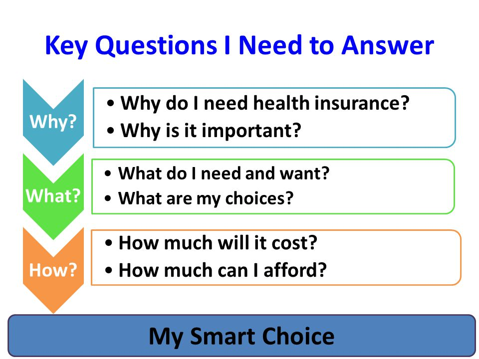 Key Questions I Need to Answer Why. Why do I need health insurance.