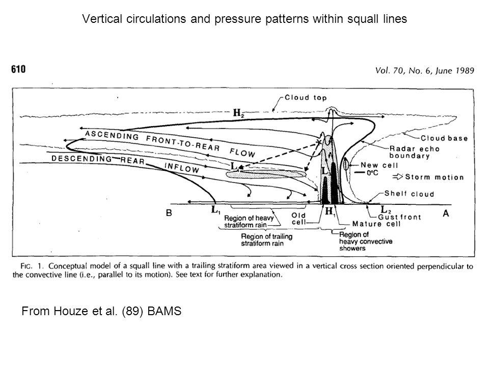 From Houze et al. (89) BAMS