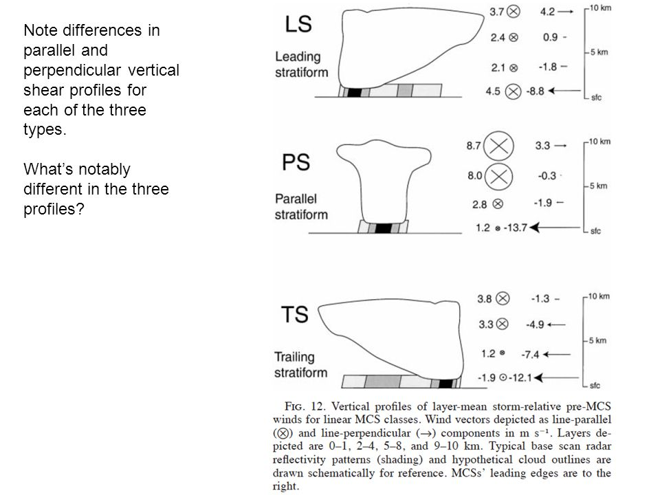 Note differences in parallel and perpendicular vertical shear profiles for each of the three types. What's notably different in the three profiles?