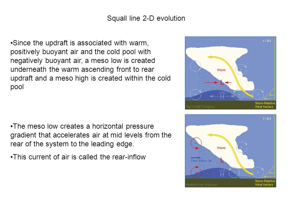 Squall line 2-D evolution Since the updraft is associated with warm, positively buoyant air and the cold pool with negatively buoyant air, a meso low