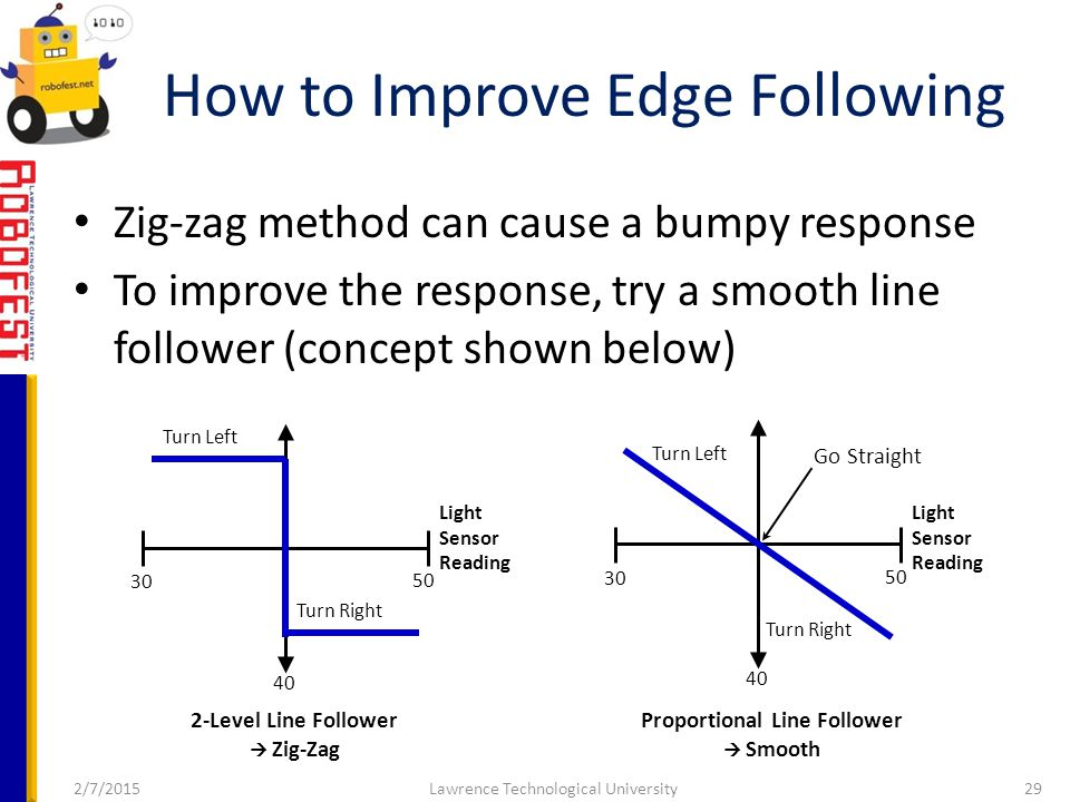 Zig-zag method can cause a bumpy response To improve the response, try a smooth line follower (concept shown below) 2/7/2015Lawrence Technological University29 How to Improve Edge Following Light Sensor Reading Turn Left Turn Right 40 30 50 2-Level Line Follower  Zig-Zag Light Sensor Reading Turn Left Turn Right 40 30 50 Proportional Line Follower  Smooth Go Straight