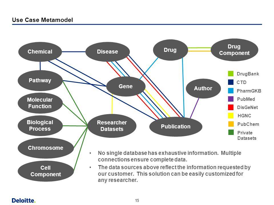 "15 Horizontal Margin (9.13"") Strapline Content Bottom Content w/out Strapline Bottom Use Case Metamodel CTD PharmGKB PubMed DisGeNet DrugBank HGNC Pub"