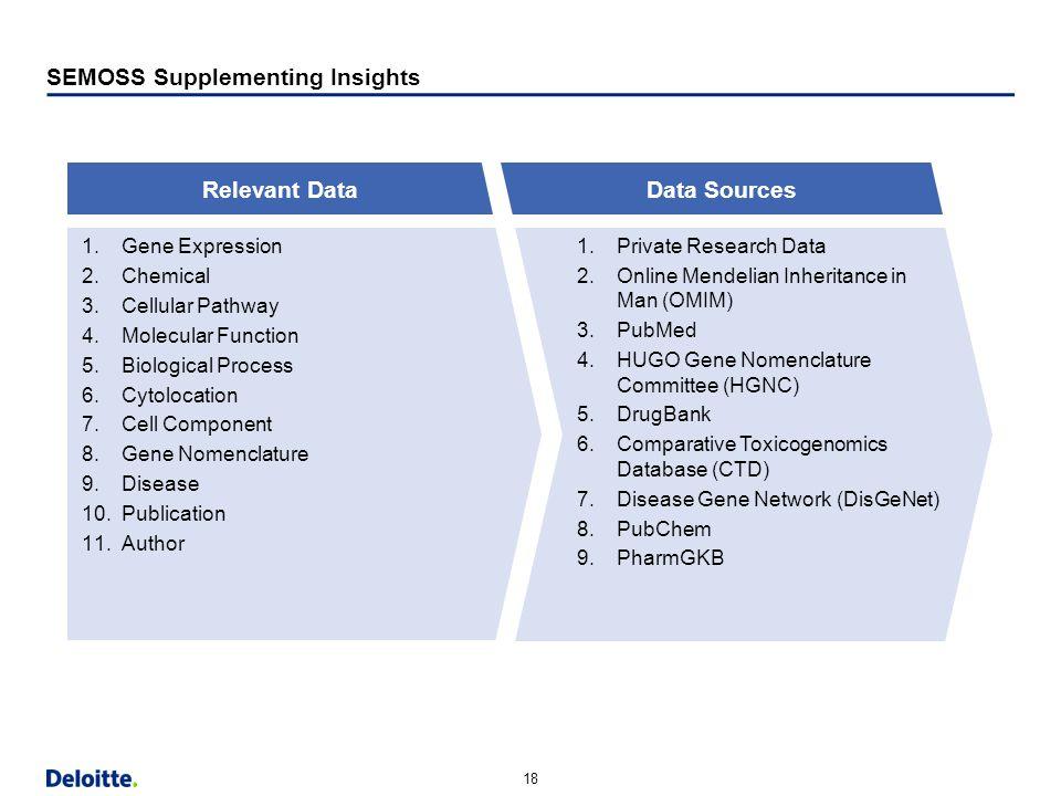 "18 Horizontal Margin (9.13"") Strapline Content Bottom Content w/out Strapline Bottom SEMOSS Supplementing Insights 1.Private Research Data 2.Online Me"