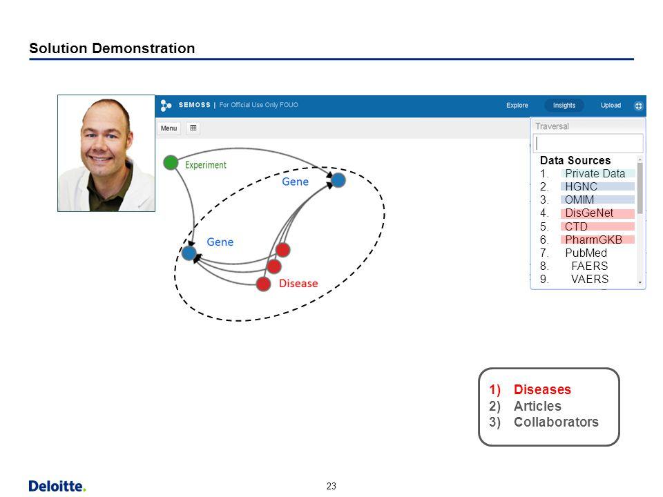 "23 Horizontal Margin (9.13"") Strapline Content Bottom Content w/out Strapline Bottom Solution Demonstration 1)Diseases 2)Articles 3)Collaborators Data"