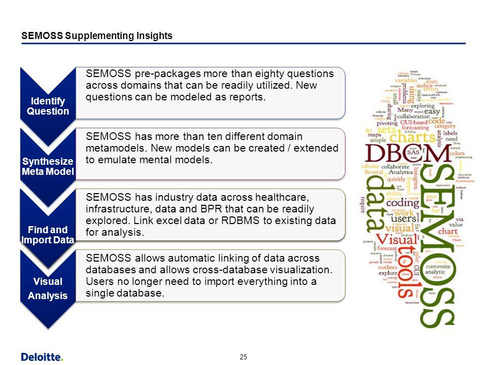 "25 Horizontal Margin (9.13"") Strapline Content Bottom Content w/out Strapline Bottom SEMOSS Supplementing Insights Identify Question SEMOSS pre-packag"