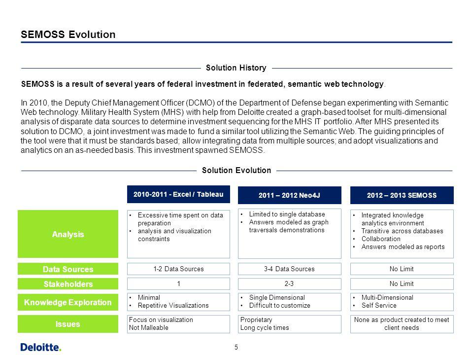 "5 Horizontal Margin (9.13"") Strapline Content Bottom Content w/out Strapline Bottom SEMOSS Evolution Solution History SEMOSS is a result of several ye"