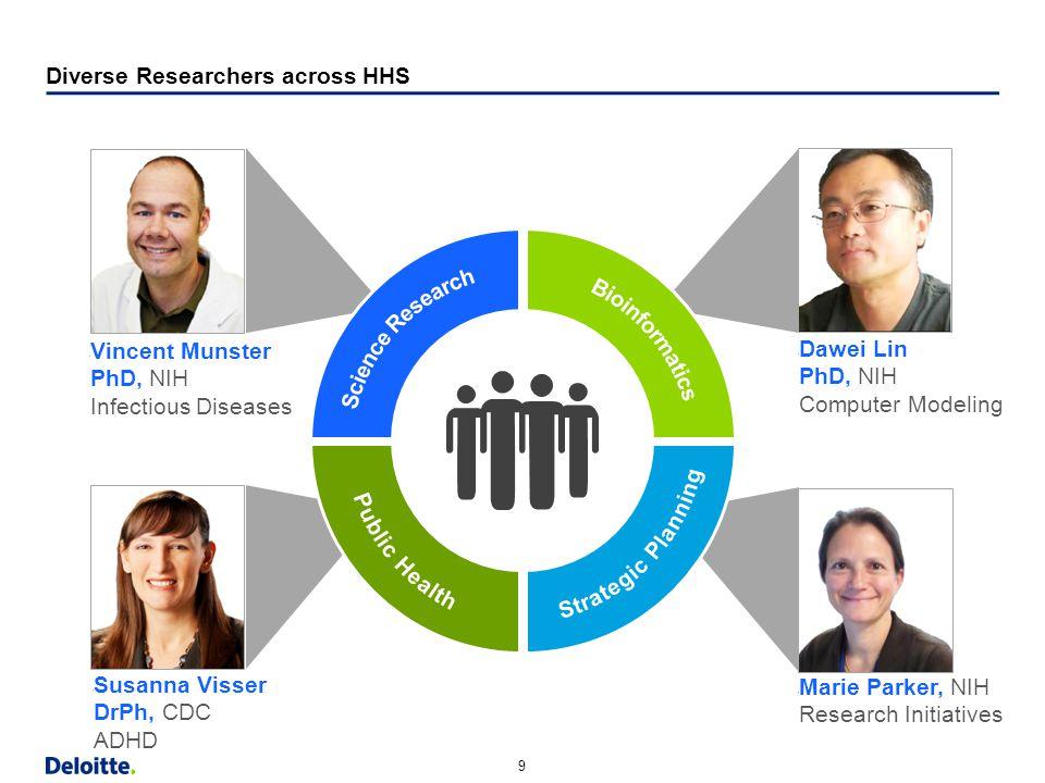 "9 Horizontal Margin (9.13"") Strapline Content Bottom Content w/out Strapline Bottom Diverse Researchers across HHS  Dawei Lin PhD, NIH Computer Model"
