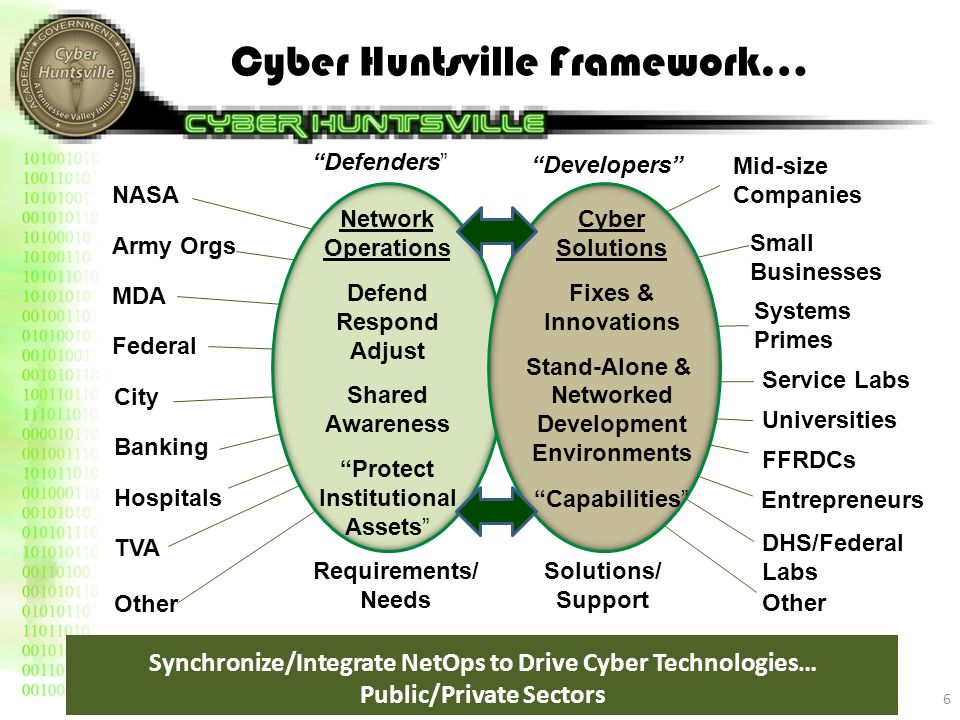 Systems Primes Small Businesses Service Labs FFRDCs Universities Other Entrepreneurs Cyber Huntsville Framework… 6 Network Operations Defend Respond Adjust Shared Awareness Protect Institutional Assets Cyber Solutions Fixes & Innovations Stand-Alone & Networked Development Environments Capabilities Defenders Developers Requirements/ Needs Solutions/ Support Synchronize/Integrate NetOps to Drive Cyber Technologies… Public/Private Sectors NASA Army Orgs MDA Federal City Banking Hospitals TVA Other DHS/Federal Labs Mid-size Companies