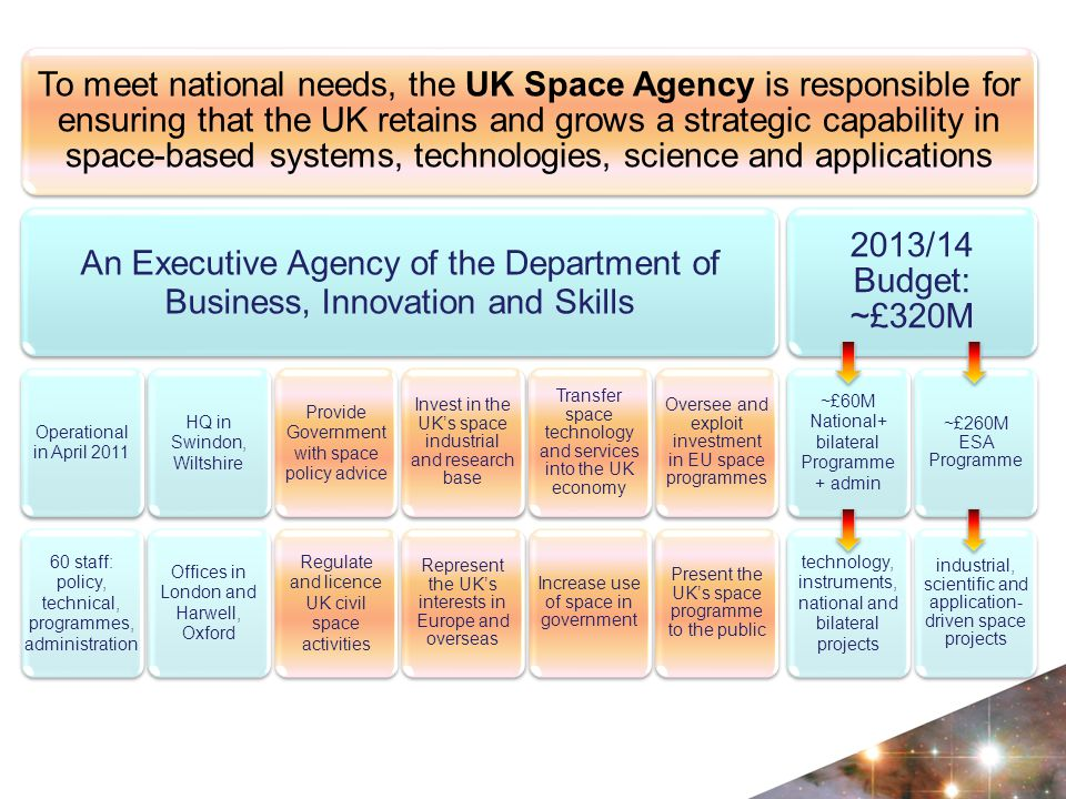 To meet national needs, the UK Space Agency is responsible for ensuring that the UK retains and grows a strategic capability in space- based systems, technologies, science and applications An Executive Agency of the Department of Business, Innovation and Skills Operational in April 2011 60 staff: policy, technical, programmes, administration HQ in Swindon, Wiltshire Offices in London and Harwell, Oxford Provide Government with space policy advice Regulate and licence UK civil space activities Invest in the UK's space industrial and research base Represent the UK's interests in Europe and overseas Transfer space technology and services into the UK economy Increase use of space in government Oversee and exploit investment in EU space programmes Present the UK's space programme to the public 2013/14 Budget: ~£320M ~£60M National+ bilateral Programme + admin technology, instruments, national and bilateral projects ~£260M ESA Programme industrial, scientific and application- driven space projects