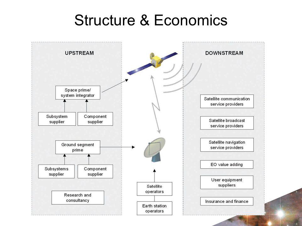 Structure & Economics