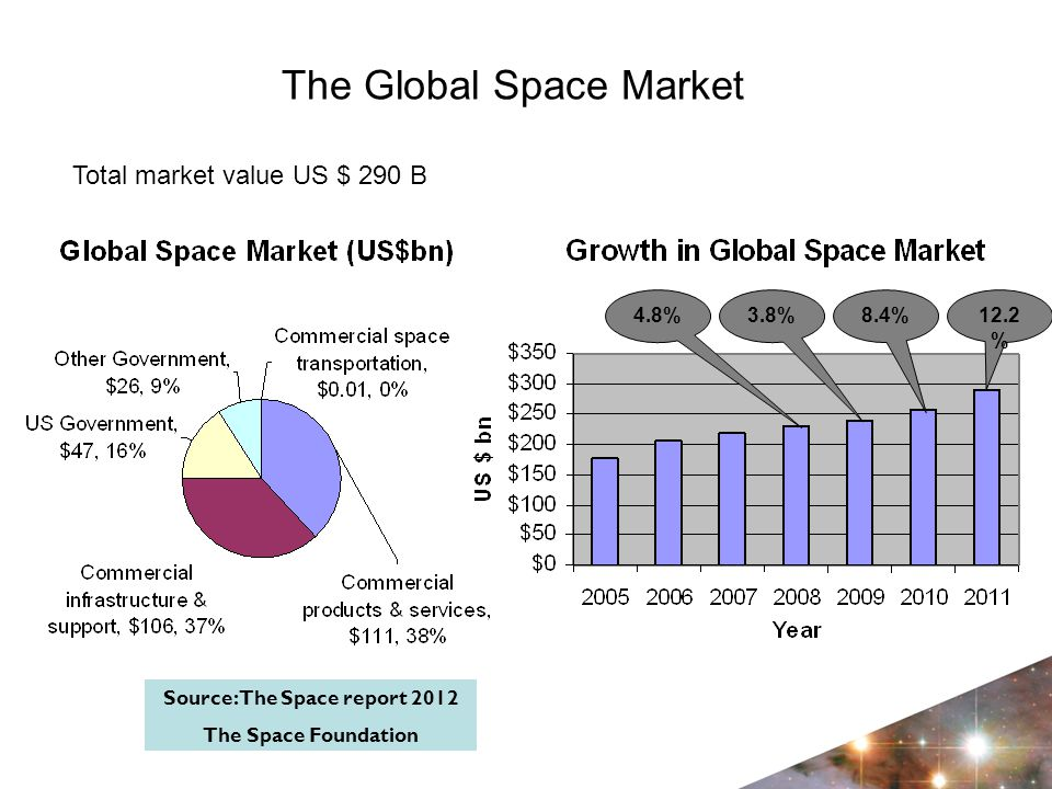 The Global Space Market Source: The Space report 2012 The Space Foundation 12.2 % 8.4%3.8%4.8% Total market value US $ 290 B