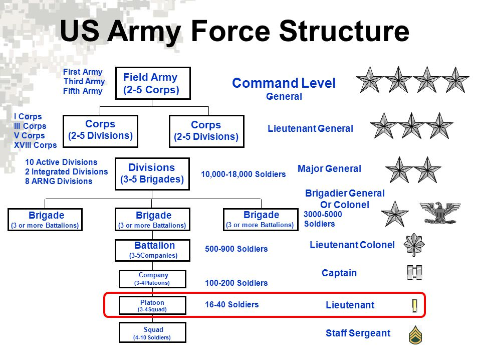 The Army Divisions ArmoredMechanizedAirborneAir AssaultLight 1 1 OLD IRONSIDES 1 st ID Fort Riley, KS 2 nd ID Korea 3 rd ID Fort Stewart, GA 4 th ID Fort Hood, TX 82 nd ABN Div Fort Bragg, NC 1 st Armored Div Germany 1 st Cavalry Div Fort Hood, TX 101 st AASLT Div Ft.