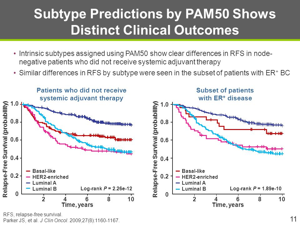 Subtype Predictions by PAM50 Shows Distinct Clinical Outcomes Intrinsic subtypes assigned using PAM50 show clear differences in RFS in node- negative patients who did not receive systemic adjuvant therapy Similar differences in RFS by subtype were seen in the subset of patients with ER + BC 11 RFS, relapse-free survival.